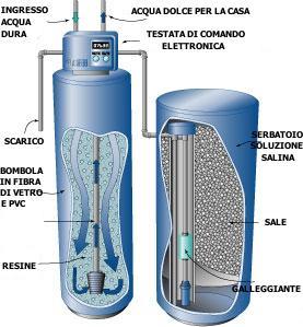 Studio Termotecnico Tagliazucchi - Impianti di trattamento acqua