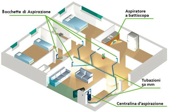 Studio termotecnico tagliazucchi aspirazione polveri - Cattivo odore bagno tubo di sfiato ...