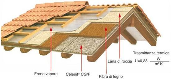 Rifacimento copertura for Tettoia inclinata del tetto